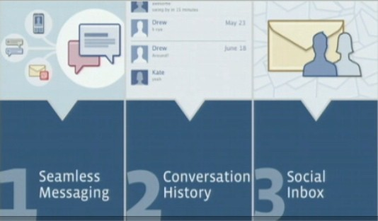 1.Seamless Messaging, 2. Conversation History, 3. Social Inbox