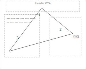 triangle of conversion