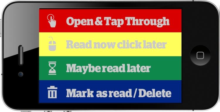 Mobile inbox triage